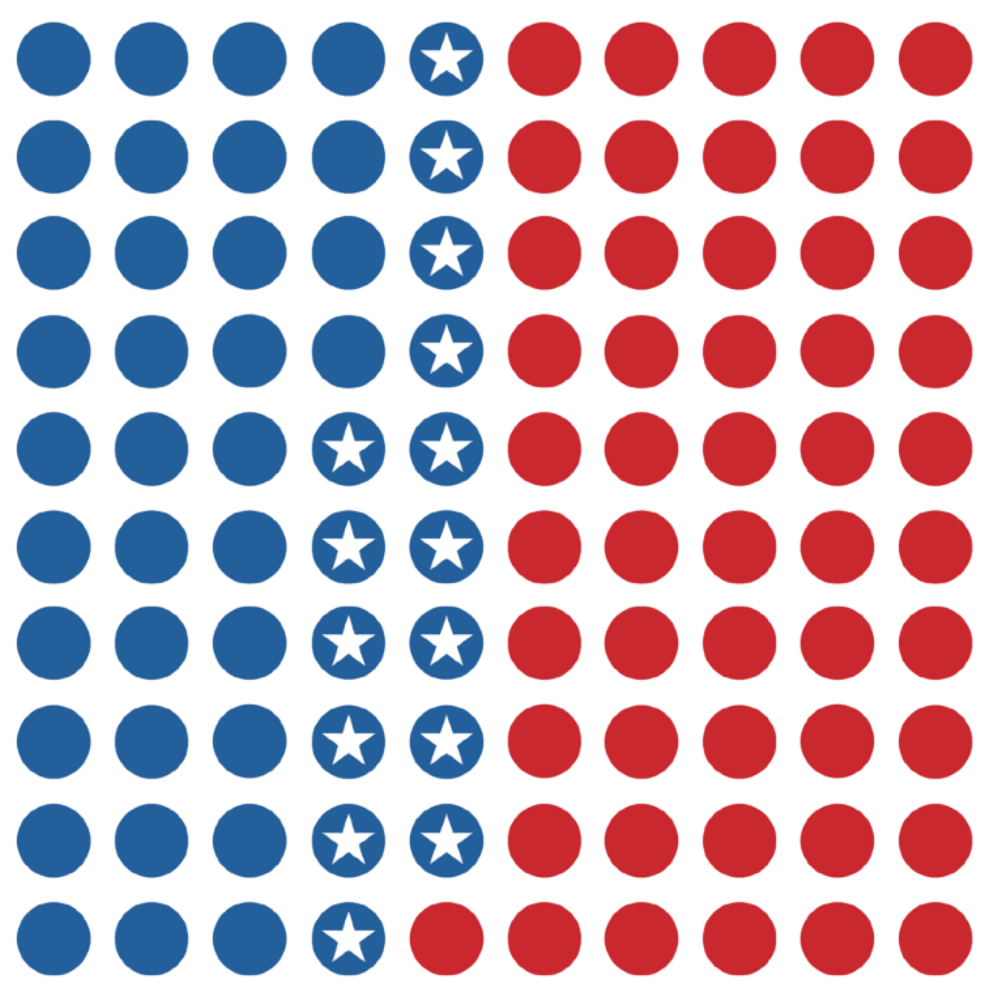 100 dots representing VA HOD seats, stars showing Dems gained 15 seats in House of Delegates in 2017 Virginia Election